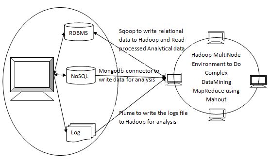 Hadoop and mahout in data mining krishnas blog data mining ccuart Images