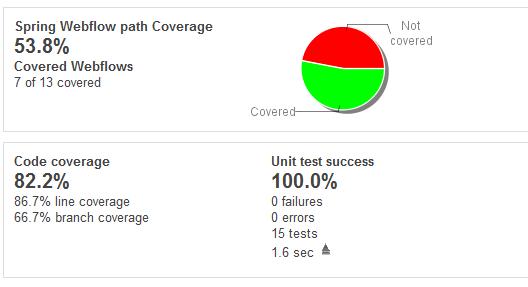 Spring WebFlow flow coverage