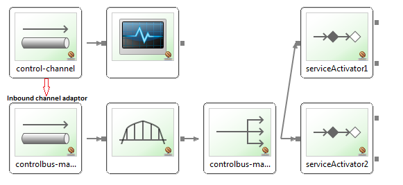Control Bus Spring Integration JMS