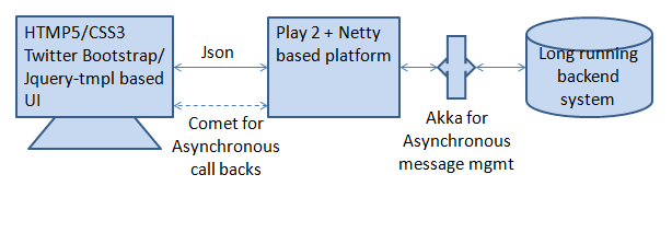 Play 2.0, Netty, Akka, Comet: How it fits