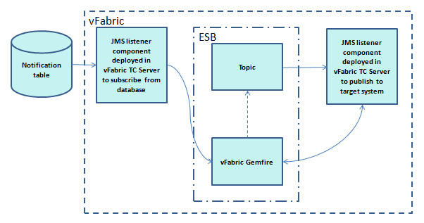 Publisher Subscriber ESB using Spring Integration, Gemfire and ActiveMQ