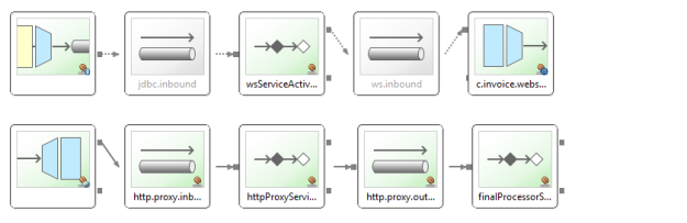 Managing Raw SOAP message within Spring Integration