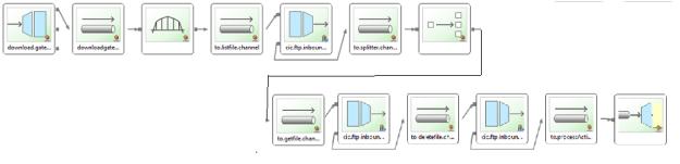 Spring Integration FakeFtpServer example