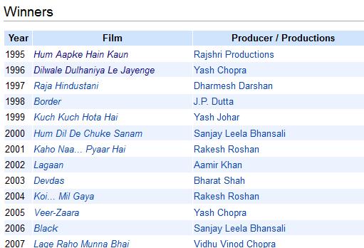 HtmlUnit: Screen awards movie list